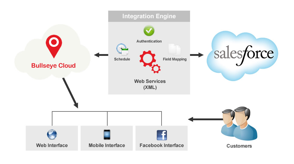 diagram of salesforce integration with bullseye partner locator software